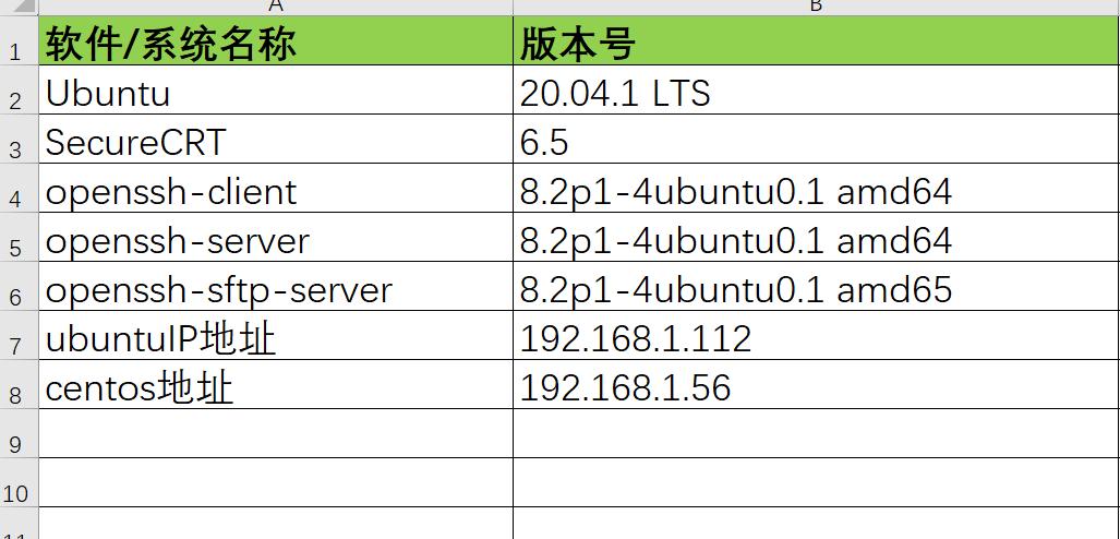 SecureCRT连接linux操作系统密钥交换失败解决方法 - 第1张  | 乐生活