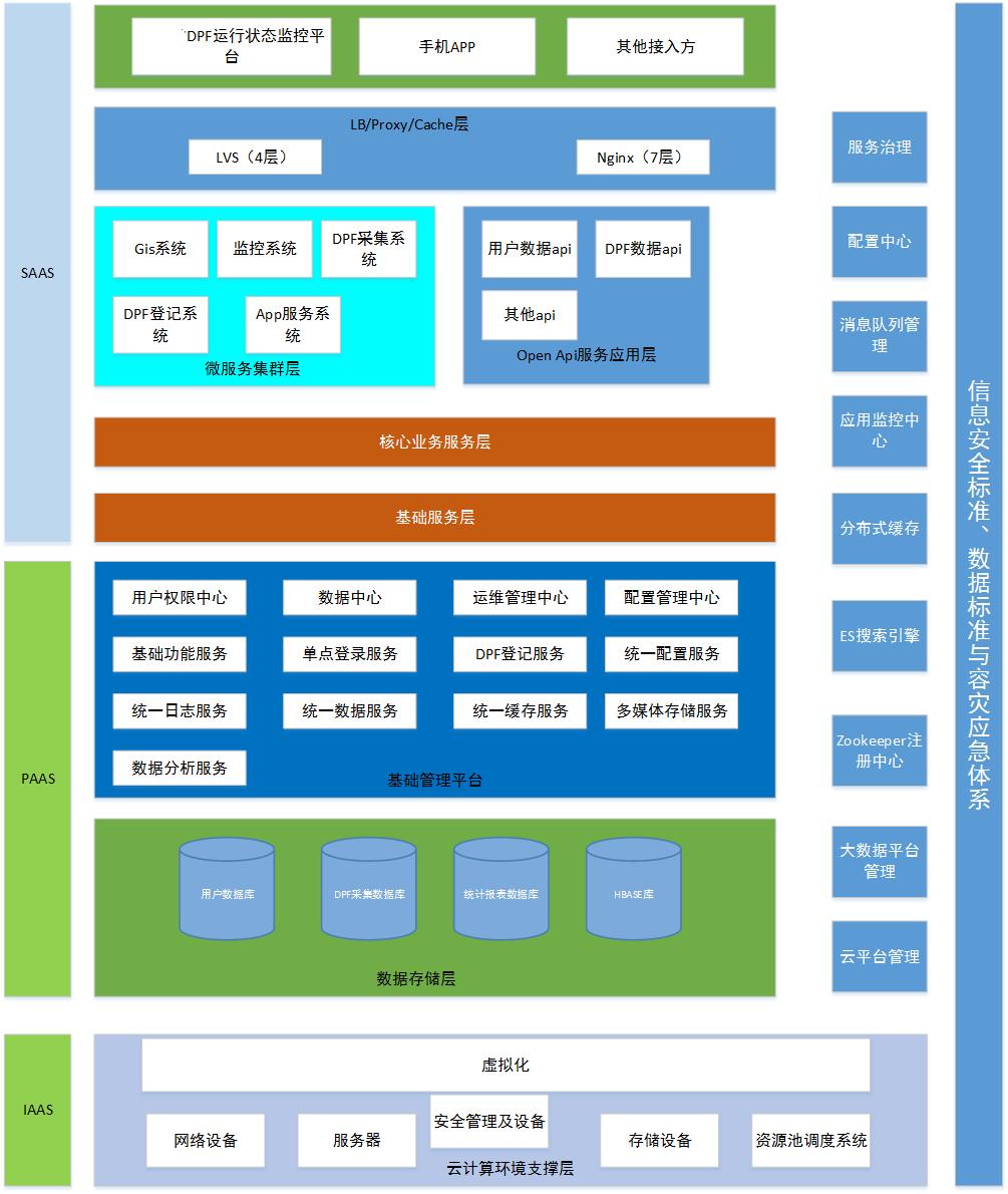 XX-DPF运行状态监控平台 - 第1张  | 乐生活