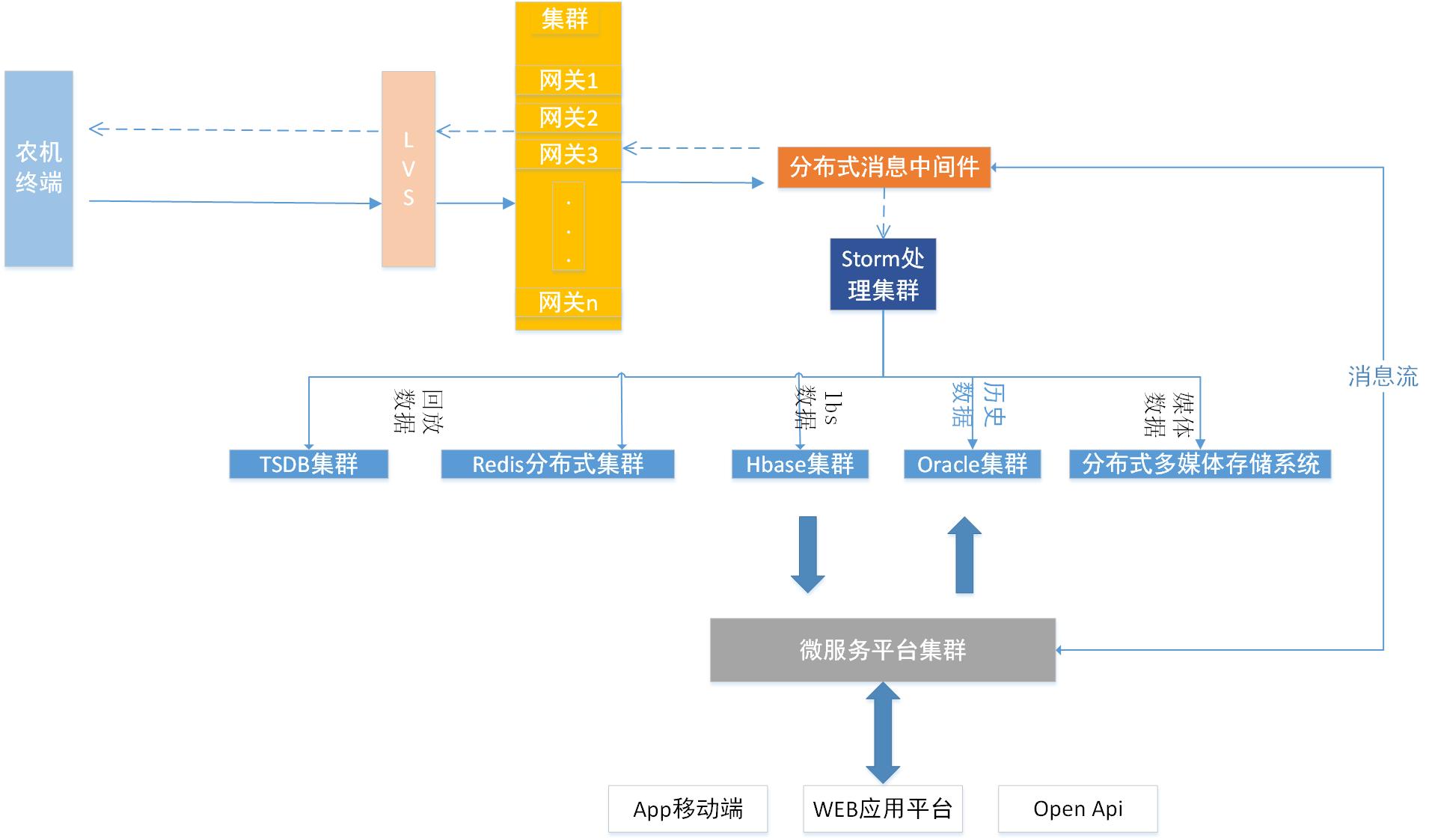 农机信息化综合服务平台介绍 - 第3张  | 乐生活